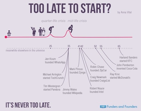 Are You Too Old To Start Up? [Infographic] - Epreneur TV | Links sobre Marketing, SEO y Social Media | Scoop.it