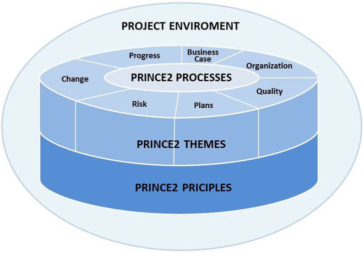 Prince2 Project Planning Templates Exce