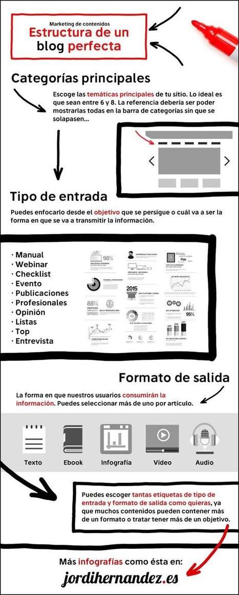 Cómo debe ser la Estructura perfecta de un Blog #infografia #infographic #socialmedia | E-learning and MOOC | Scoop.it