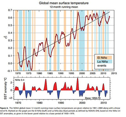 Kevin Trenberth on El Nino: Part 2 | Sustain Our Earth | Scoop.it
