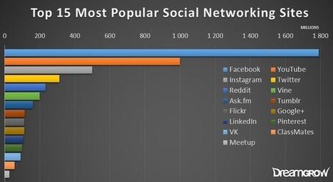 Voici les Réseaux Sociaux et App Sociales les plus populaires en 2016 | Web2.0 et langues | Scoop.it