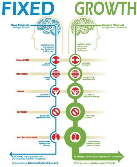 The difference between fixed and growth mindsets - Daily Genius | 21st century learning and education | Scoop.it
