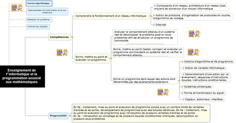 Scratch et les programmes | Ressources pour la Technologie au College | Scoop.it