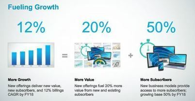 GraphicSpeak » Autodesk sales strategy includes discontinuing upgrade purchases | 4D Pipeline - trends & breaking news in Visualization, Virtual Reality, Augmented Reality, 3D, Mobile, and CAD. | Scoop.it