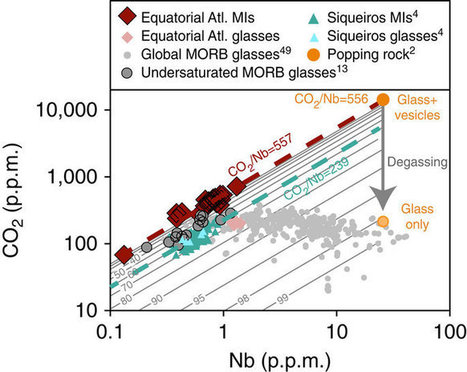 Heterogeneity in mantle carbon content from CO2-undersaturated basalts | Mineralogy, Geochemistry, Mineral Surfaces & Nanogeoscience | Scoop.it