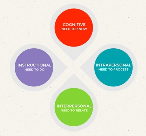 Educator Competencies for Personalized, Learner-Centered Teaching | Café puntocom Leche | Scoop.it