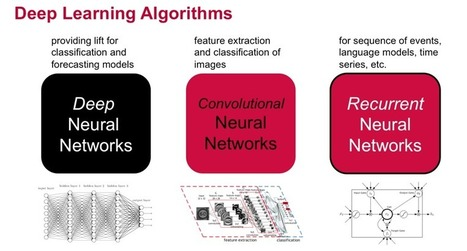 The 4 Convolutional Neural Network Models That Can Classify