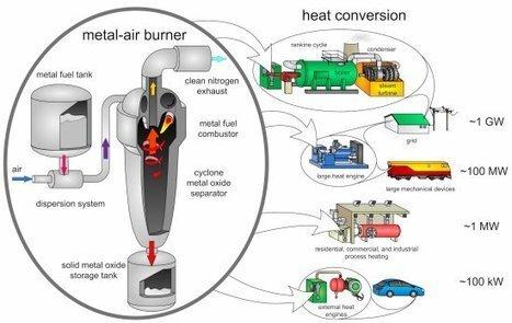 Carros do futuro poderão trocar gasolina por ferro em pó | tecnologia s sustentabilidade | Scoop.it
