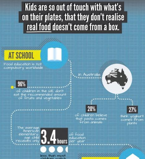 Bring Food Education Back | Visual.ly | GMOs & FOOD, WATER & SOIL MATTERS | Scoop.it