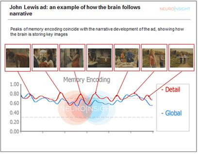 thinkbox - Thinkbox Payback Study 2011 - Neuroscience case study | Neuroscience and Learning | Scoop.it