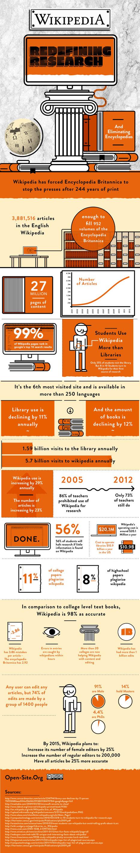 Qualche dato suWikipedia | Web 2.0 Marketing Social & Digital Media | Scoop.it