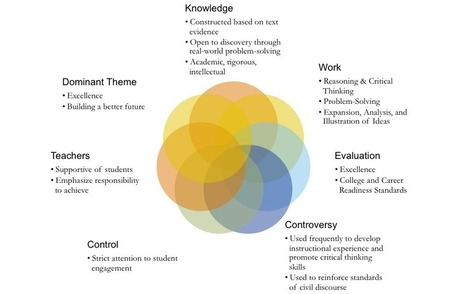 Critical Thinking Works | Smart Resources for Forward-Thinking Schools | Common Core State Standards SMUSD | Scoop.it