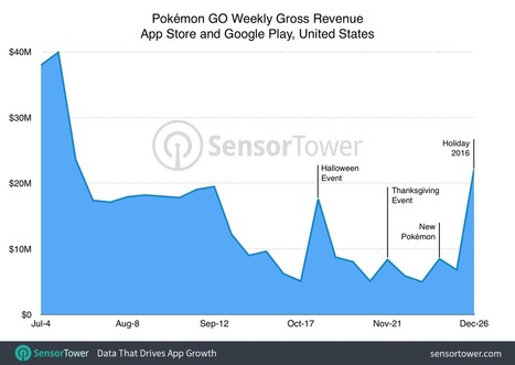 Pokemon GO finished 2016 with best week of U.S. revenue since launch - Nintendo Everything | Winning The Internet | Scoop.it