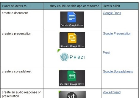 What can you do on a Chromebook? Pretty much everything. | Tech Learning ~ by David Andrade | STEM EDTech | Scoop.it
