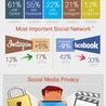 Facebook and teens