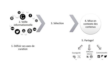 Veille et curation de contenu : deux concepts phares   La Curation, avenir du web ?   Scoop.it