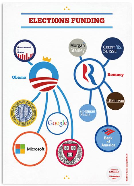 Obama VS Romney : les financements !   J'affiche...! L'actualité en affiche - blog d'affiches par Geoffrey Dorne   freehand illustration and graphic design   Scoop.it