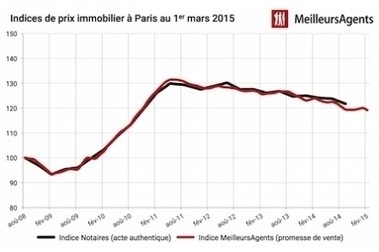 Immobilier parisien et francilien : Les prix retrouvent le chemin de la baisse | Marché Immobilier | Scoop.it