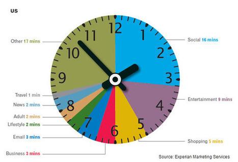 Etude : que fait-on en une heure sur internet ?...   Infographies social media   Scoop.it