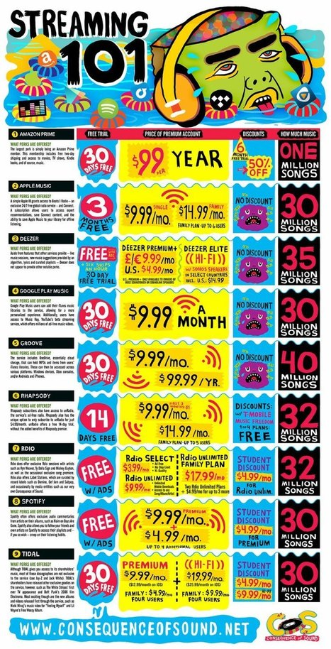 Music Streaming for Dummies: A Consumer's Guide   Musica, Copyright & Tecnologia   Scoop.it