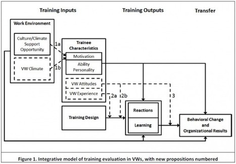 How to Evaluate Learning in Virtual Worlds and 3D Environments | NeoAcademic | Mundos virtuais | Scoop.it