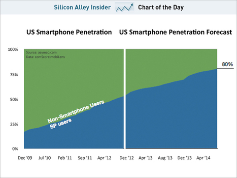 Here's When Smartphones Will Saturate The US Market | DigitalAdvertising | Scoop.it