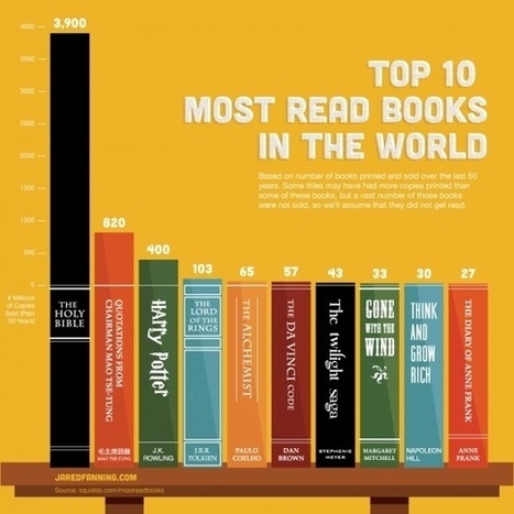 Top 10 Most Read Books in the World - GalleyCat | Bibliophilia Galore | Scoop.it