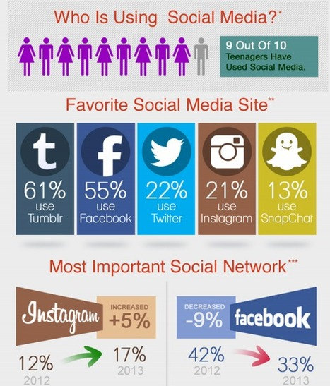 How Tweens and Teens are Using Social Media — Infographic Labs | Aspiring Outliers | Scoop.it