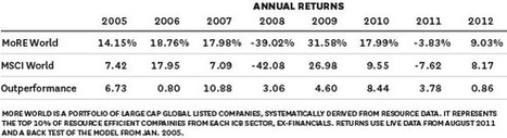 Companies that Invest in Sustainability Do Better Financially | Green and social trends for a better world? | Scoop.it
