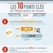 Infographie : Les 10 points clés de l'Observatoire de l'e-pub | Music, Medias, Comm. Management | Scoop.it