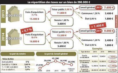 Une hausse de taxe sur un marché immobilier fragile | Réseau immobilier | Scoop.it