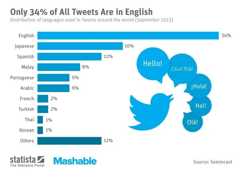 Top 10 Most Popular Languages on Twitter [CHART]