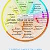 cyberlearning design models