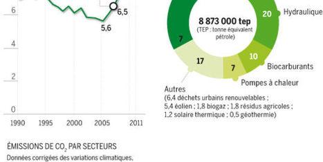 Les énergies vertes marquent le pas en France - le Monde | Urbanismo, urbano, personas | Scoop.it