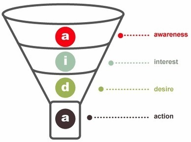 How Inbound Marketing Aligns With the New Purchase Loop | Business and Marketing | Scoop.it