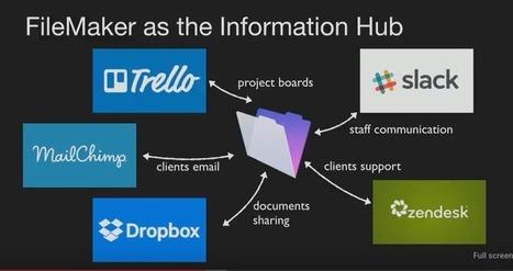 FileMaker to Slack, Dropbox, Trello, MailChimp, ZenDesk and back. Automatically. - FileMakerProGurus | All things Filemaker  Go | Scoop.it