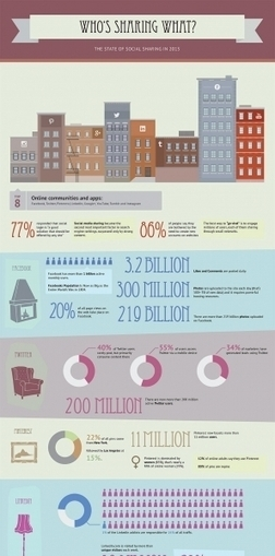 Who's Sharing What:  The State of Social Sharing in 2013 | Social Media e Innovación Tecnológica | Scoop.it