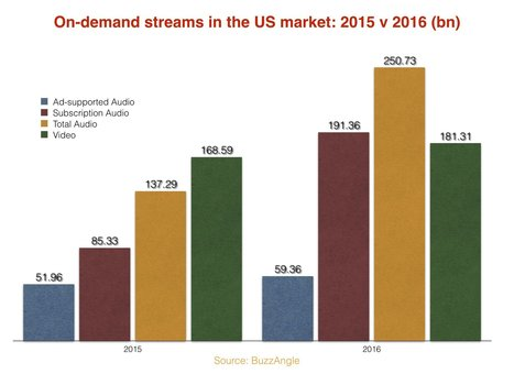 YouTube loses US music streaming dominance as subscription plays jump 124% - Music Business Worldwide | A Kind Of Music Story | Scoop.it