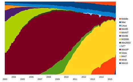 Relative Operating System market share from 2003 to Sep 2015. [OC] • /r/dataisbeautiful | Innovations and ideas to share | Scoop.it
