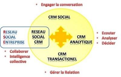 """Ne pas confondre le """"Social CRM"""" et le """"Réseau Social autour du CRM""""   Time to Learn   Scoop.it"""