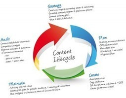 How to create a content marketing strategy for 2013- Marketing Tips and Tricks | Digital & Social Media Marketing | Scoop.it