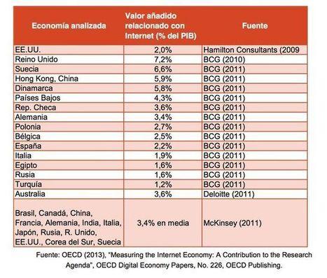 Las microempresas suspenden en Internet y lastran el desarrollo de la economía española | Empresa 3.0 | Scoop.it