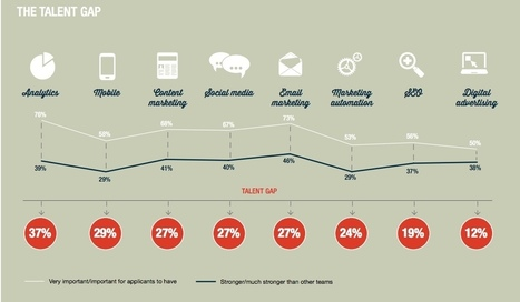 Digital Marketing Talent Falls Far Short of Needs for Many - Marketing Pilgrim   Marketing   Scoop.it
