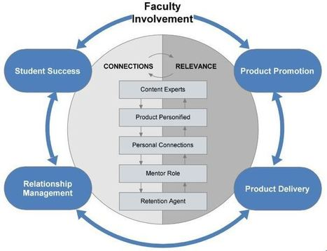 Focusing on Faculty to Improve Student Recruitment   Content Strategy for Higher Ed   Scoop.it