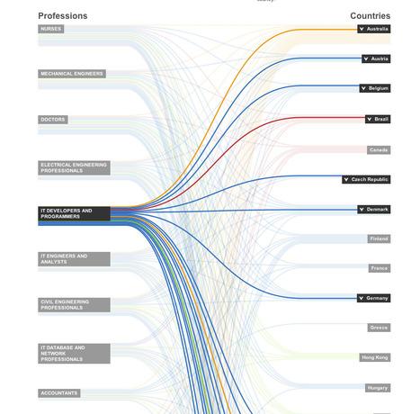 Migrants : où aller travailler ?   Web et Social   Scoop.it