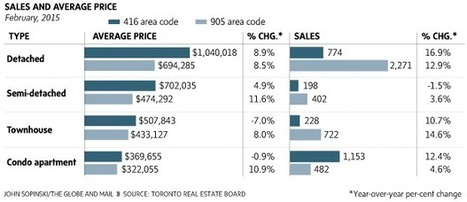 Toronto housing market gets richer as it hits record $1-million price tag | Keller Williams Urbain | Scoop.it