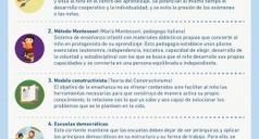 Tipos de pedagogías alternativas   Psicopedagogía   Scoop.it