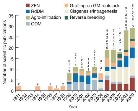NatBiotech (2012): Deployment of new biotechnologies in plant breeding | Plant Gene Seeker -PGS | Scoop.it