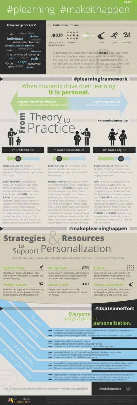 Making Personalized Learning Happen infographic - e-Learning Infographics | Personalized and Personalizing Learning | Scoop.it