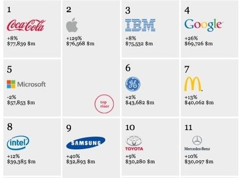 Apple : une marque aussi puissante que Coca-Cola | So What ? | Scoop.it